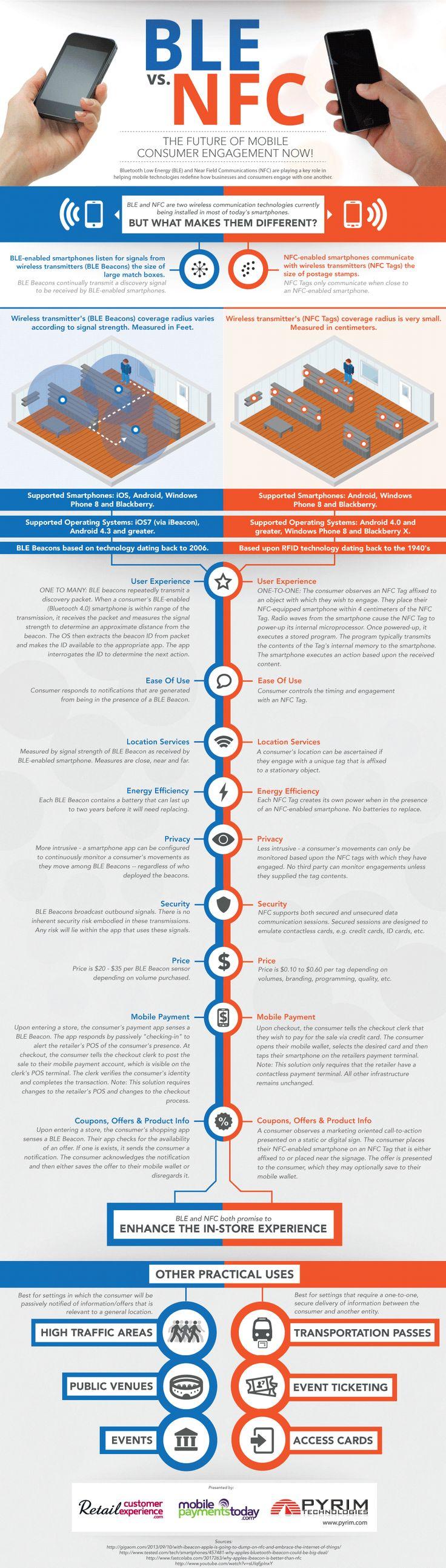 #BLE vs. #NFC - #infographic
