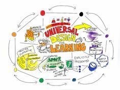 What is the difference between AT and Universal Design for Learning?  Universal Design for Learning (UDL) is the conceptual framework that is used to design technology devices, software, and learning materials [..]