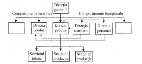 Tipuri de structuri organizatorice