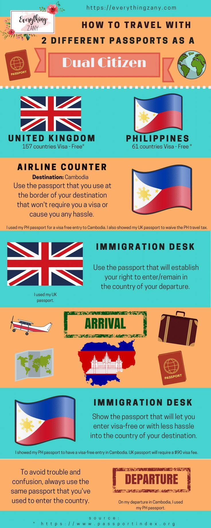How To Travel With Two Different Passports As A Dual Citizen  I am privileged enough to become a dual citizen of the UK and the Philippines. No, I'm not a spy nor a special agent that has multiple passports and identities (nope, not technically).   I can say that I have the best of both worlds (the East and West). My Philippine citizenship is my birthright, and I acquired my British citizenship through naturalisation.
