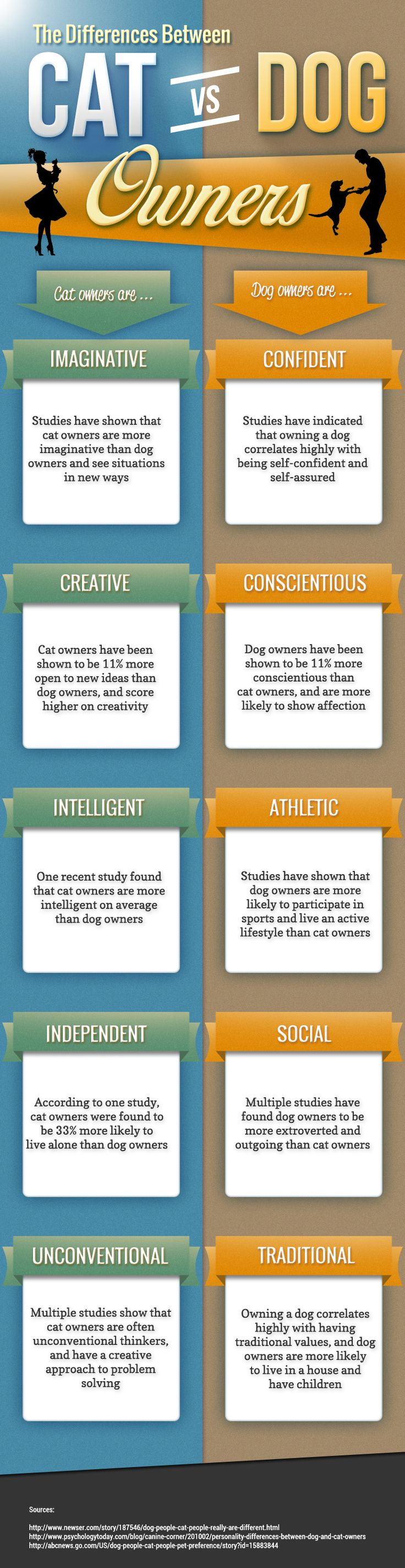 The Differences Between #Dog & #Cat Owners - Are you more of a dog person or a cat person? http://www.entirelypets.com/differences-cat-dog-owners.html?utm_source=pinterest&utm_medium=web&utm_campaign=epptpostinfo#utm_sguid=148622,f0532447-42a0-6abb-10ae-dc21a0c4e8c7