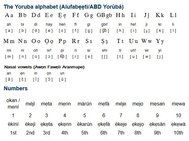 Yoruba (èdè Yorùbá) is one of the four official languages of Nigeria and is a member of the Volta-Niger branch of the Niger-Congo family of languages. It is spoken by about 22 million people in southwest Nigeria, Benin, Togo, the UK, Brazil and the USA. (...)