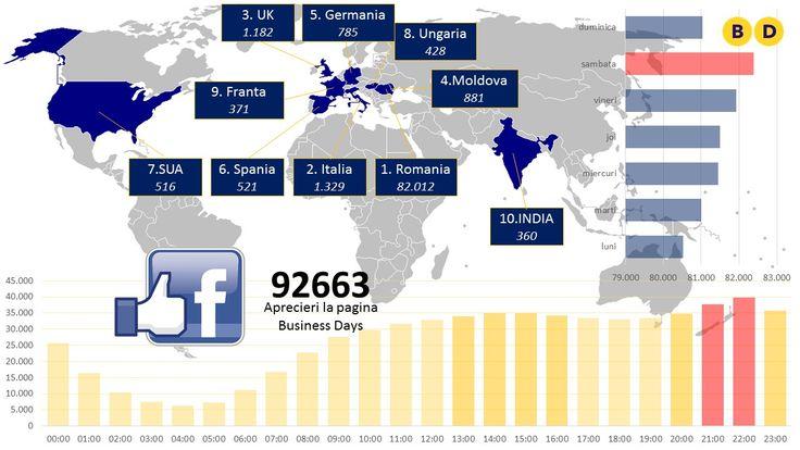 Vezi caracteristicile comportamentale ale fanilor de pe pagina de facebook Business Days. Cand sunt cei mai activi in timpul zilei, care sunt cele mai potrivite zile pentru promovare pe facebook si care sunt tarile de provenienta ale fanilor Business Days.