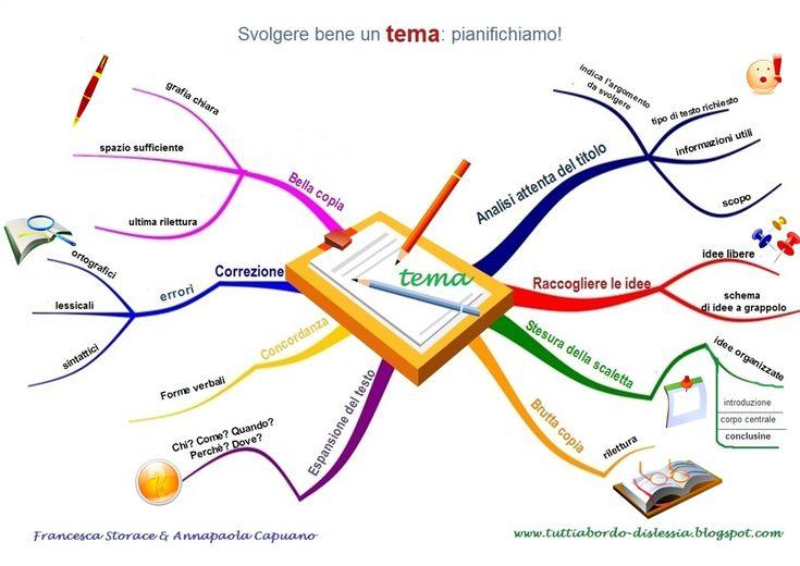 Cosa sono le Mappe concettuali e le Mappe Mentali | AiutoDislessia.net