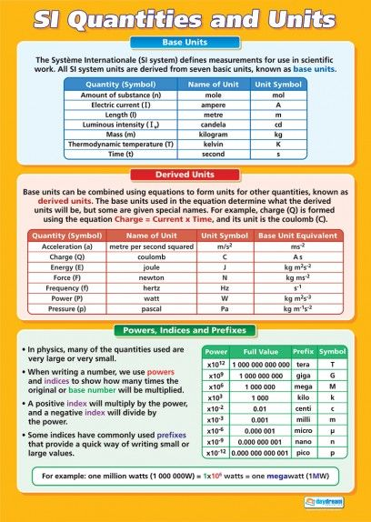 SI Quantities and Units | Science Educational School Posters