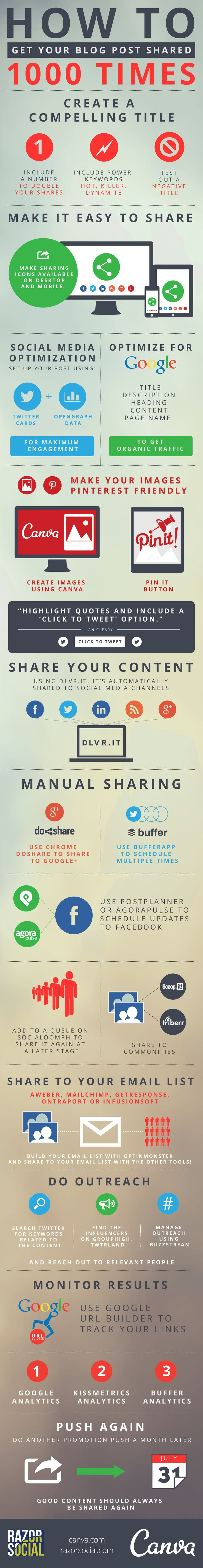 Promote Your Blog Post To Get Over 1000 Shares – Infographic