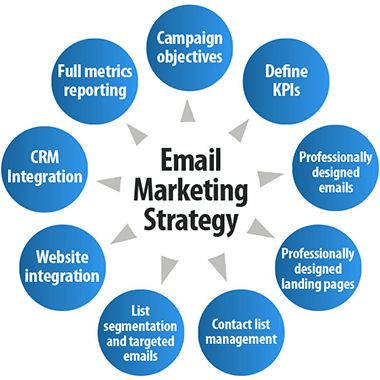 Email marketing will take your company to the levels you had never expected. We will help you make email marketing of our business.