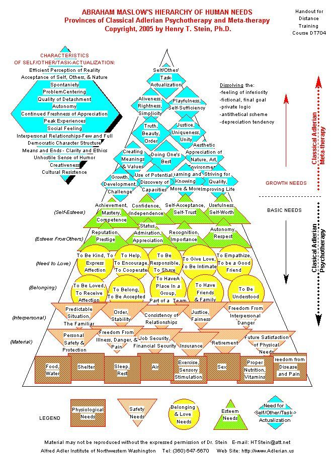 stages of maslows hierarchy Most of us are familiar with the maslow's hierarchy of needs though we tend to think of them as five basic needs, maslow had modified the hierarchy later to include.