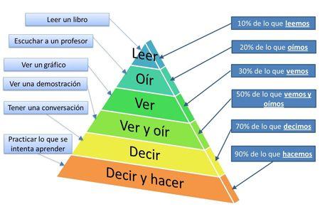 Triangulo aprendizaje Edgar Dale