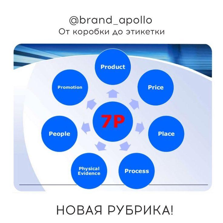 Product - качество и функционал услуг или товара (стремимся к высоте) ✅ Promotion - система рекомендаций, работа над образом компании. ✅ Price - обоснованы ли цены и т.д. ✅ Place - легкость доступа, близость к ЦА. Все по-старому)) И новенькие «ребятки», новенькие P: ✅ Phisical Evidence – Упаковка! (Да! Мы есть в этой новой системе координат). Оформление, дизайнофиса. Деловые бумаги. ✅ Process - система обслуживания, обеспечение информацией. ✅ People – отношение к работе, корпоративная…