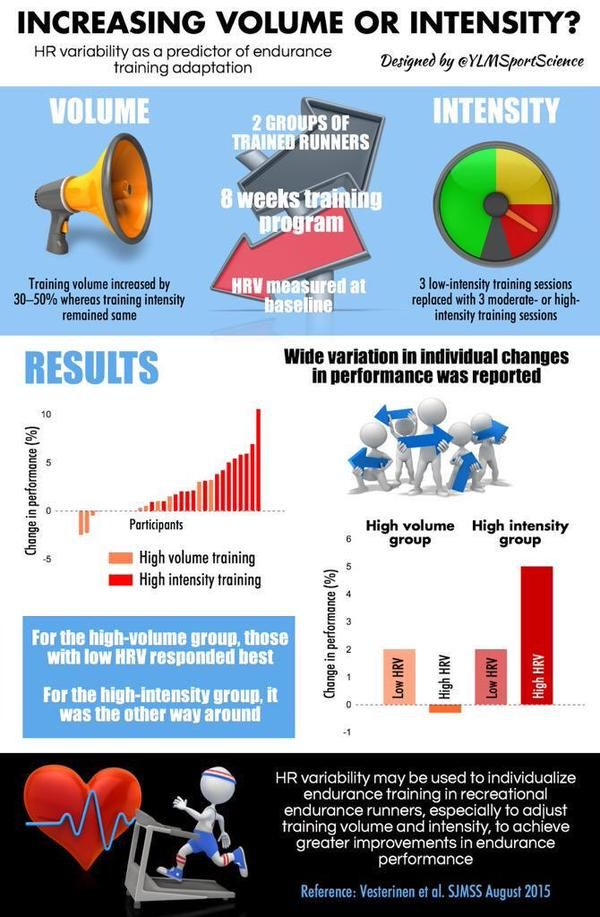 Image result for infographics polarized training