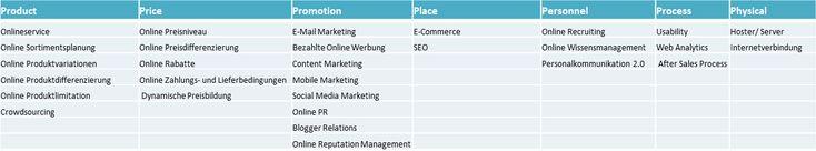Die 7 «P»s des Online-Marketing
