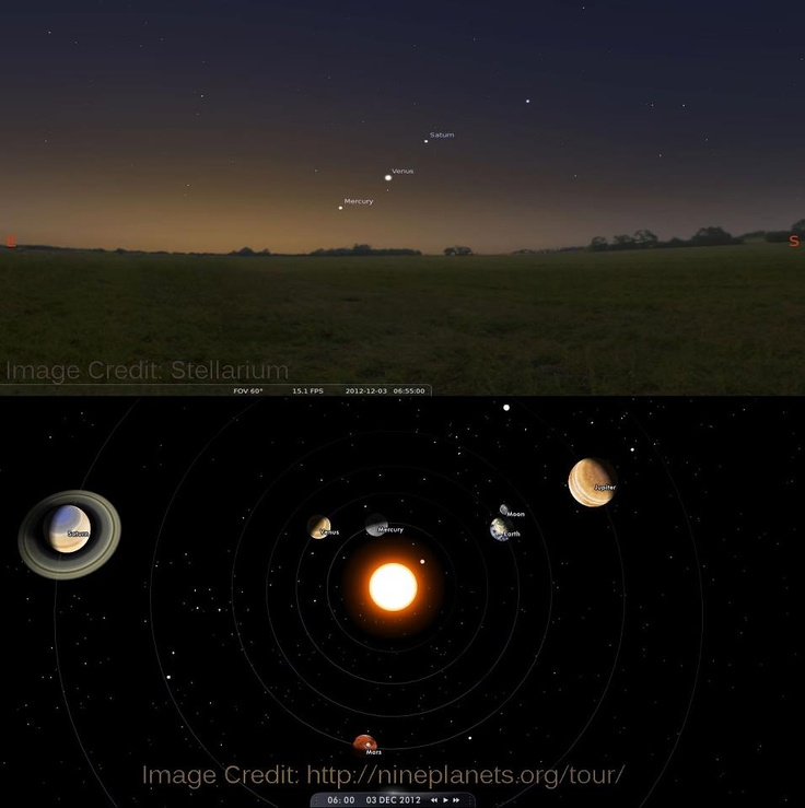 Astronomy Planetary Alignment 2012 - Pics about space