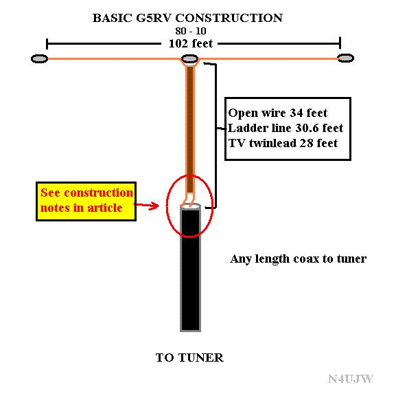 Excellent G5RV background and installation guide.