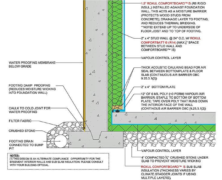 Best 25 mineral wool ideas on pinterest warm roof zinc for Mineral insulation