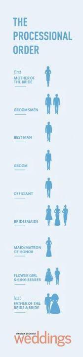 Wedding Etiquette Gifts For Ushers : ... Usher Etiquette on Pinterest Usher wedding etiquette, Usher wedding