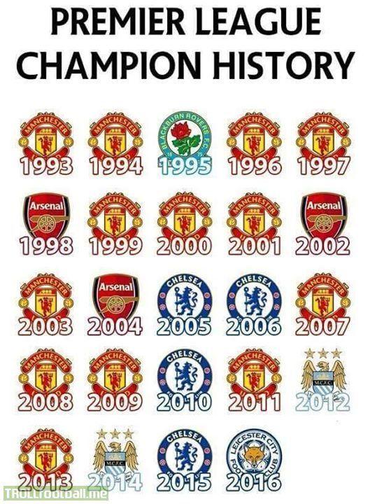 Premier League Champion History