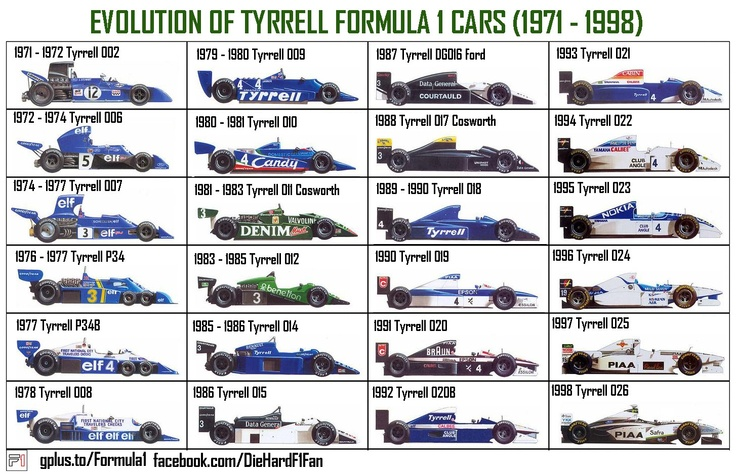Tyrrell F1 Cars Formula 1 Pinterest Cars