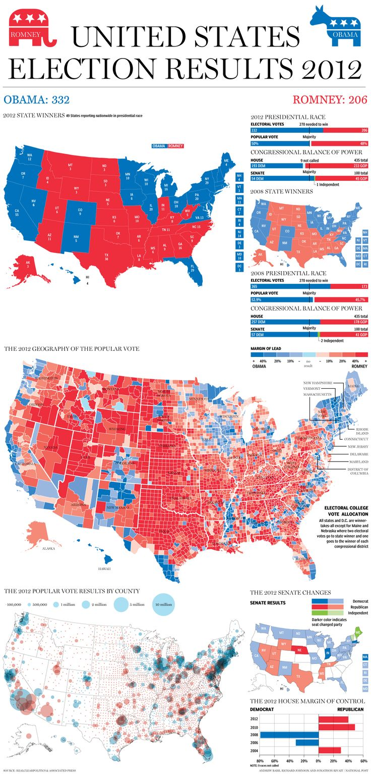 Best Presidential Election Map Ideas On Pinterest - Us presidential election red blue map