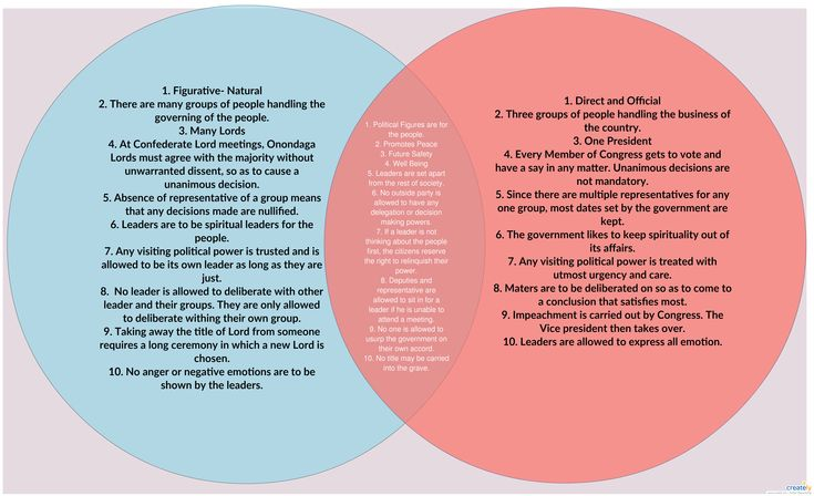 33 best venn diagrams images on pinterest
