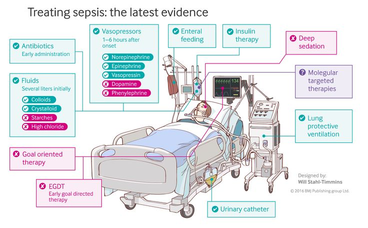 image showing screenshot of interactive graphic, showing a man in an intensive care unit with ventilator, feeding tube, IV drip and urinary catheter, and text boxes explaining these treatments