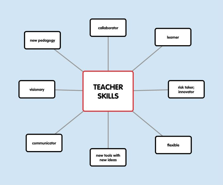 These are some of the skills teacher nowadays should have like: be ...