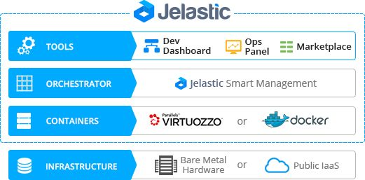 Jelastic tools, orchestrator, containers, infrastructure