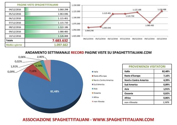 Andamento settimanale RECORD di pagine viste su spaghettitaliani.com dal giorno 04/12/2016 al 10/12/2016 con 7.683.632 pagine viste settimanali