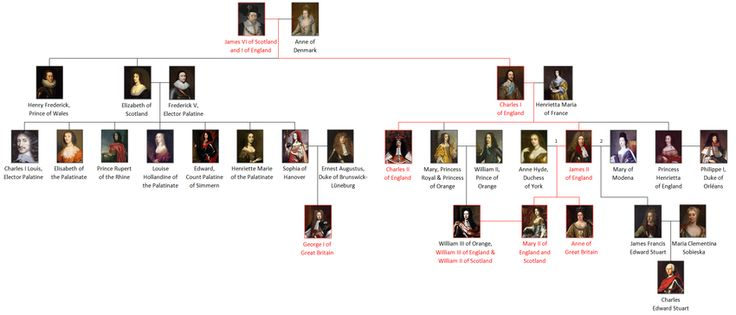House of Stuart -  Beginning with James VI of Scotland and I of England thru Queen Anne.  http://en.wikipedia.org/wiki/House_of_Stuart