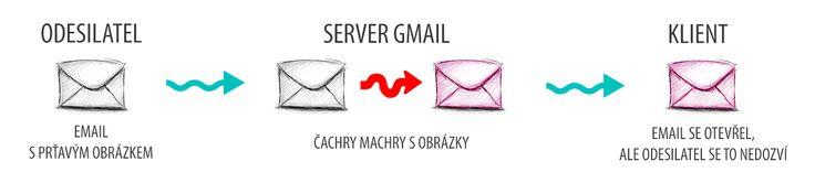 Co dělá google s emailem