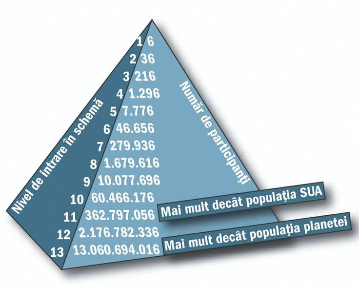 Afacerea FM Group: Despre schemele piramidale
