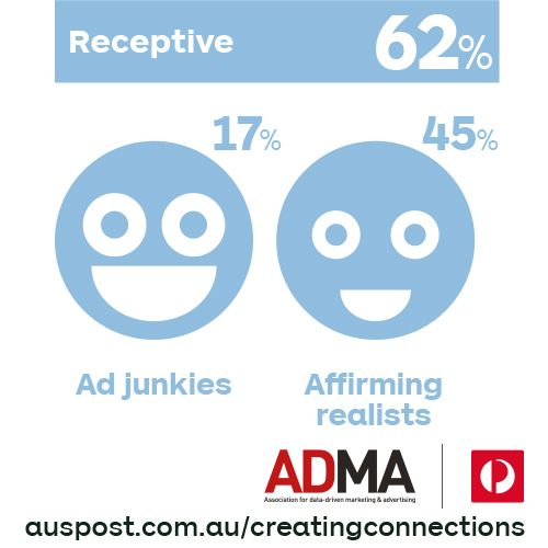 True or false: The majority of Australians say they're receptive to advertising. Read our report auspost.com.au/creatingconnections