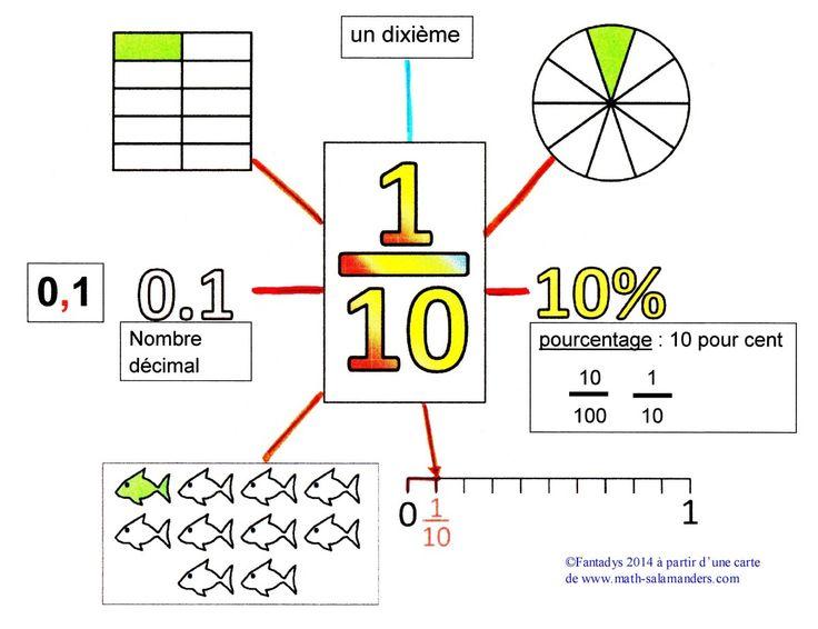 Les fractions décimales                                                                                                                                                                                 Plus