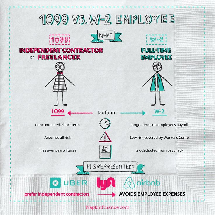What is a 1099 Employee, What is a W2, Infographic