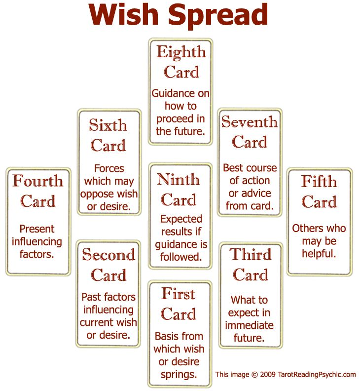 """""""If you're a fan of the law of attraction, then you will love the Wish Spread. This tarot spread is all about your intentions and emphasizes the best approach to obtaining your goals. This spread is particularly useful in determining the influences that are affecting your aspirations."""""""