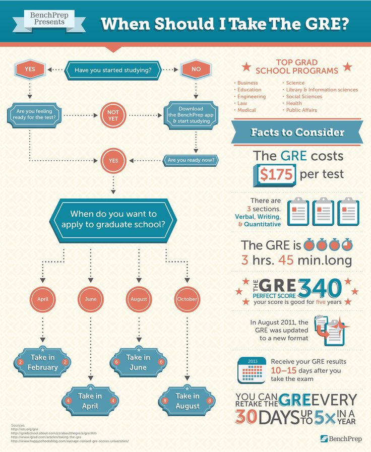When Should I Take the GRE?  Good to know if you're planning to apply to grad school in the next year or two, as I am.