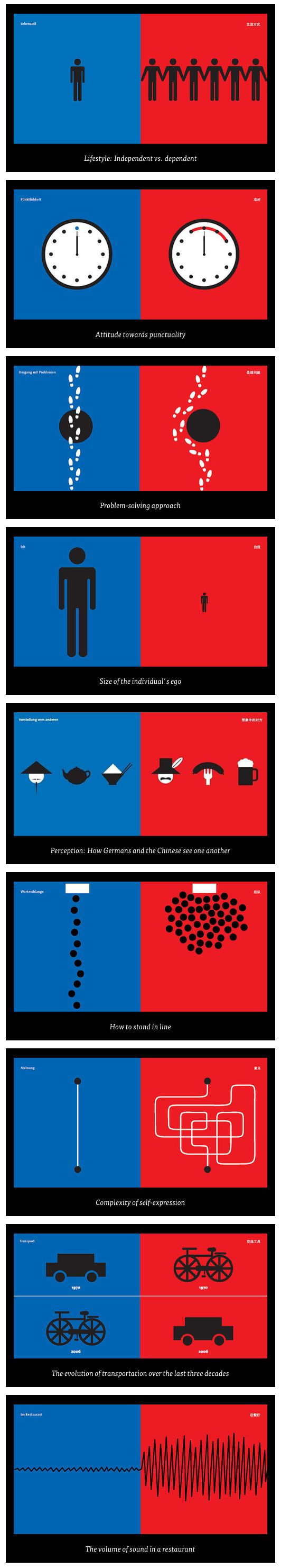 East Meets West: An Infographic Portrait | UX/UI Designer ...