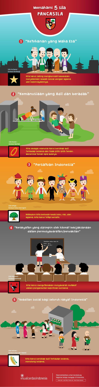 Edugrafis: Ayo Memahami 5 Sila Pancasila ! - Visual Cerdas Indonesia
