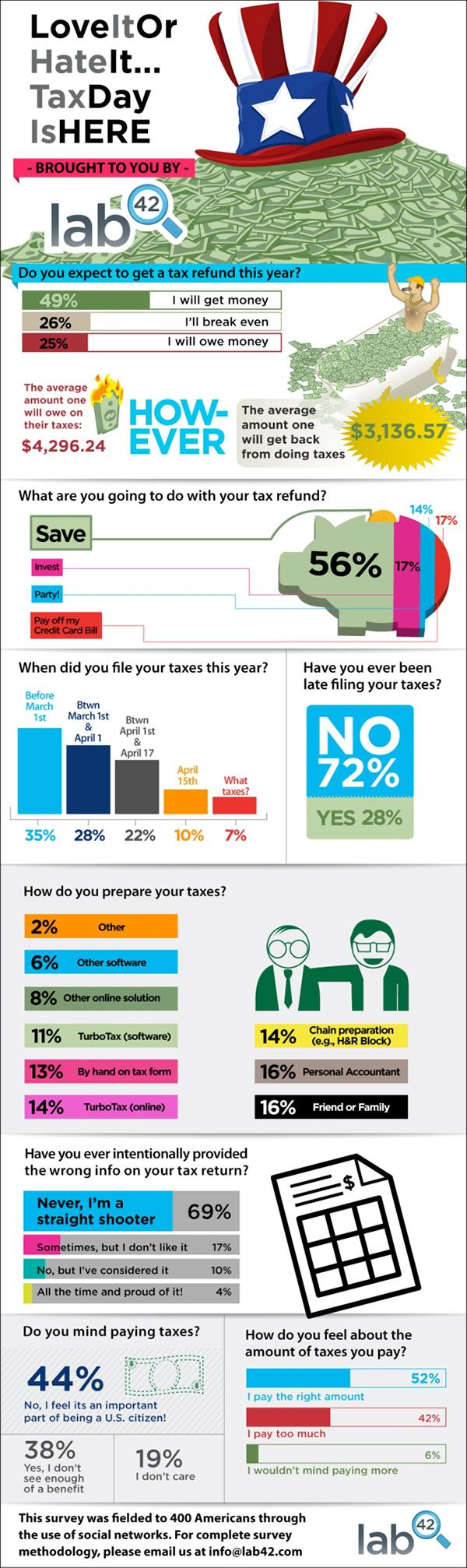 1564 best tax infographics images on pinterest infographics tax day coming are you ready infographic ccuart Images