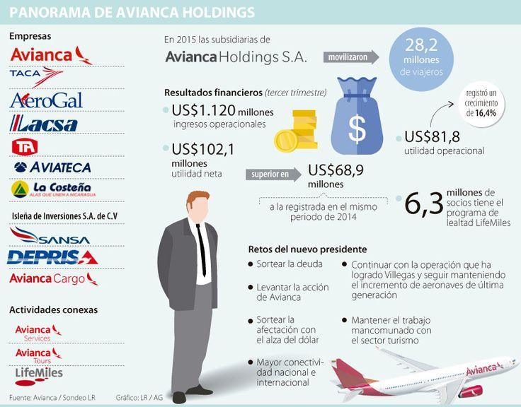 Avianca Holdings le da largas a la elección de su nuevo presidente ejecutivo