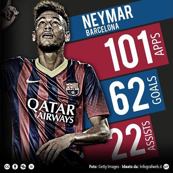 #Neymar for #Barcelona #Stats  #Neymar #barcelona #liga #bestoftheday #calcio #follow #football #followare #graphic #instaphoto #instapicture #photo #photoshop #photoshopeffect #picture #picoftheday #datavisulisation #people by sportextrahd
