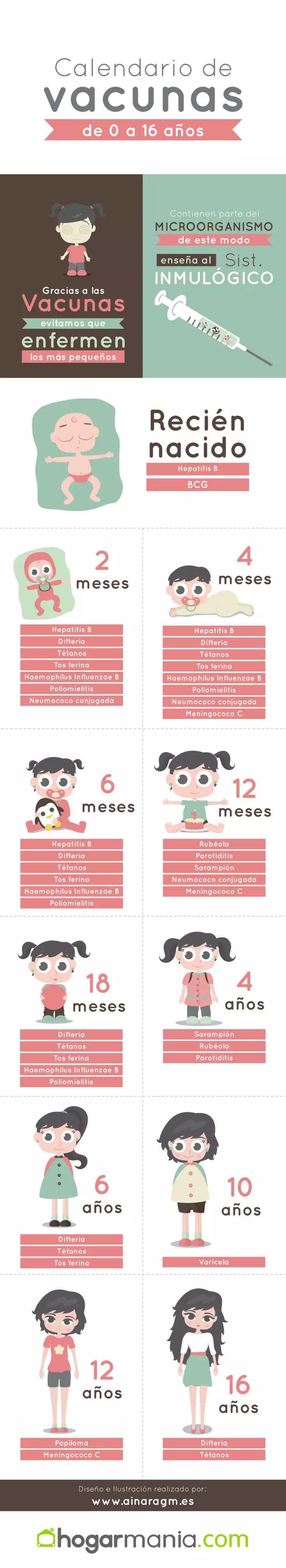 infografía calendario vacunas infantil
