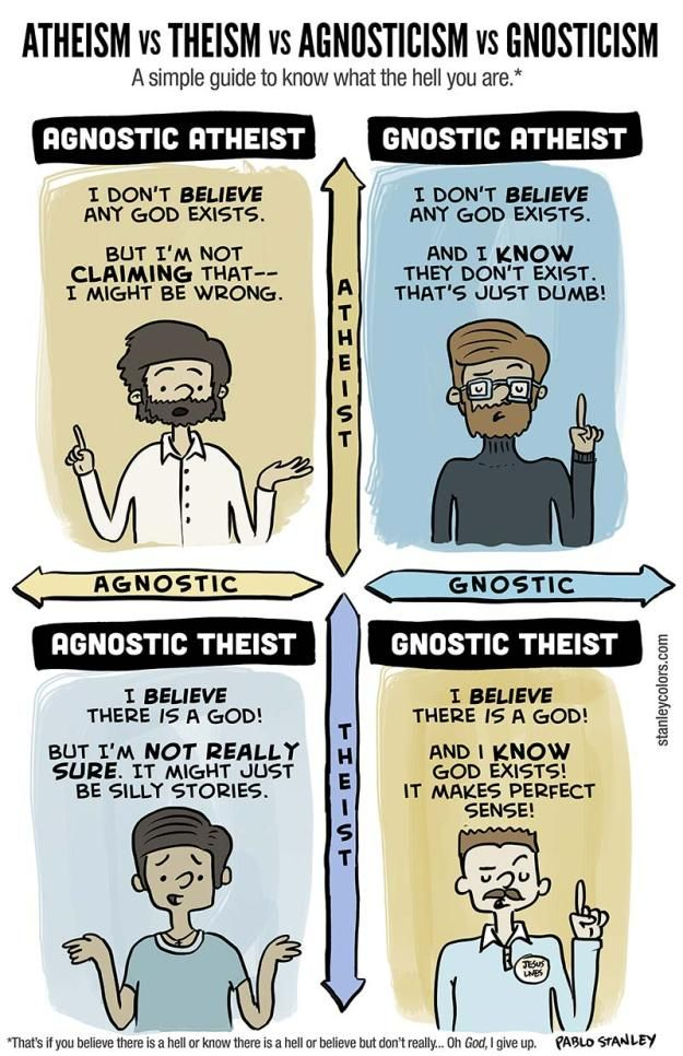 A simple guide to know what the hell you are. Pablo Stanley created this helpful visual to explain the differences between a/gnostic a/theists