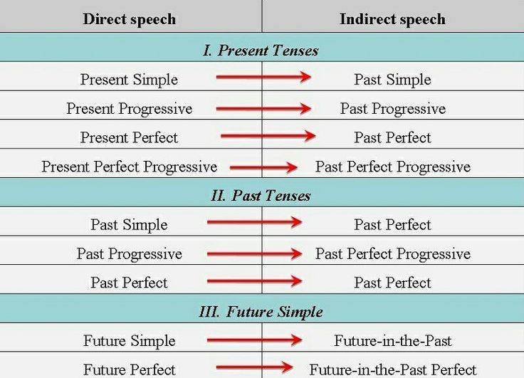 Tabla sencilla para usar, si se te difculta la formación del estilo indirecto en inglés