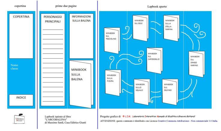 """In seguito alla richiesta di una collega, abbiamo sviluppato una mappa per realizzare il Lapbook del libro""""L'ARCOBALENA"""" di Massimo Sardi ed edita da Giunti. Si tratta di una stor…"""