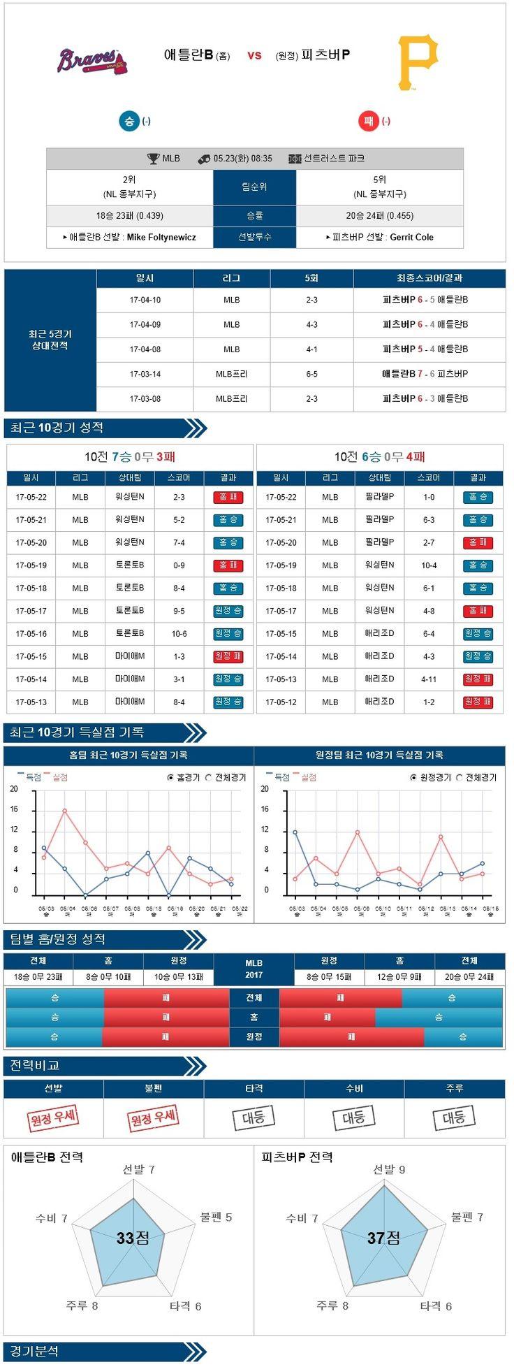 [MLB] 5월 23일 애틀랜타 vs 피츠버그 ★토토군 분석★