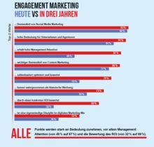 Engagement Marketing: Bedeutung steigt, aber Nachholbedarf| Markenartikel  http://www.markenartikel-magazin.de/no_cache/unternehmen-marken/artikel/details/10013966-engagement-marketing-gewinnt-an-bedeutung/
