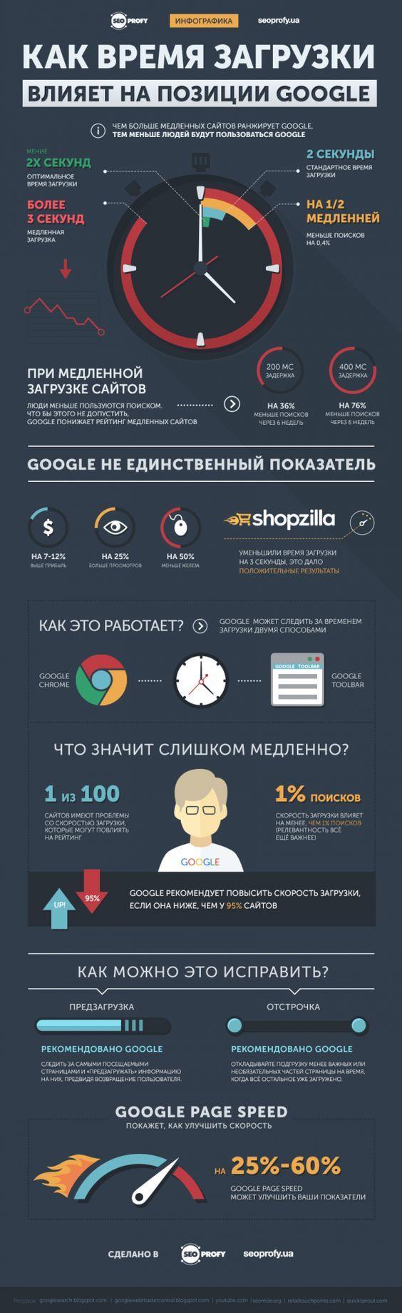 Как время загрузки влияет на позиции в Google – Инфографика от SeoProfy