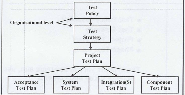 Sample Test Strategy Document http://cgi.csc.liv.ac.uk/~coopes/comp208/Test_Strategy_Template_.pdf