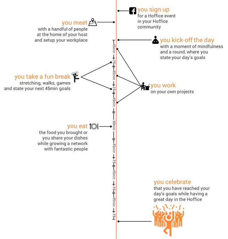 Hoffice timeline